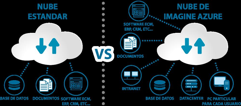imagine-consulting-comparativa-servicios-nube