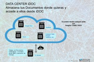 La Gestión Documental iDOC se integra con OneDrive y GoogleDrive