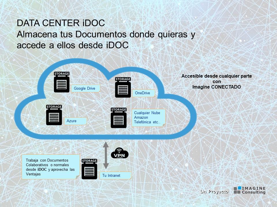 integracion-gestion-documental-drive